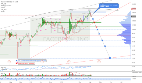 FB: Facebook: Topping pattern detected