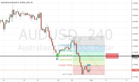 AUDUSD: AUDUSD 4 HOUR SHORT