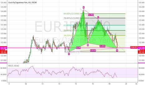 EURJPY: https://www.tradingview.com/chart/DGLaPkF0/