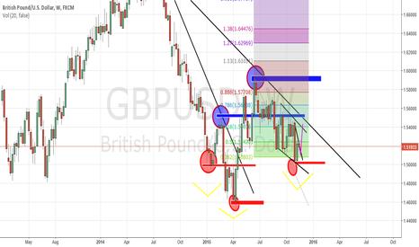 GBPUSD: GBPUSD maybe uptrens via reverse H&S