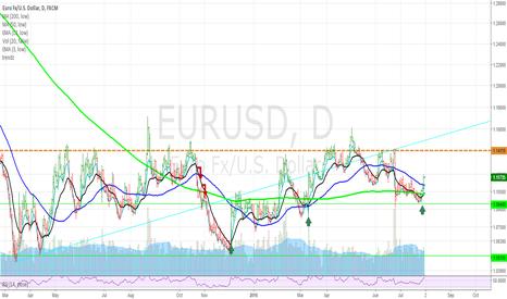 EURUSD: EURUSD Daily trend
