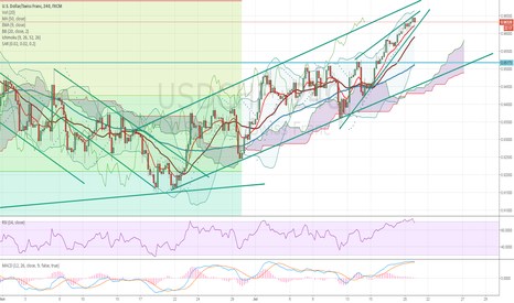 USDCHF: USDCHF Watch out for short-term pullback