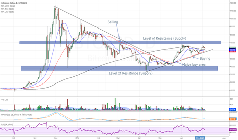 BTCUSD: Technical Bitcoin