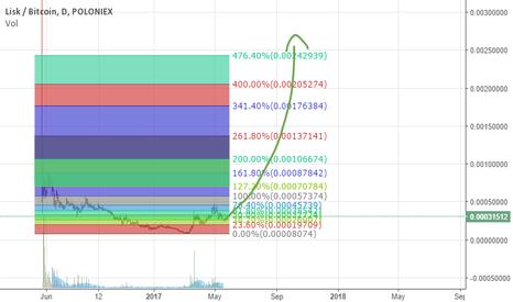 LSKBTC: LSK to 0.003, starting from now! very bullish >>>>!!!