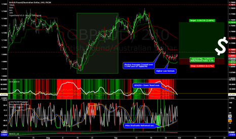 GBPAUD: Pounding the Aussie - Another Month of Range Trading