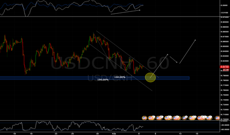 USDCNH: Buy if price touch the blue zone