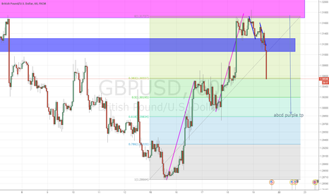 GBPUSD: GBPUSD rally without trade