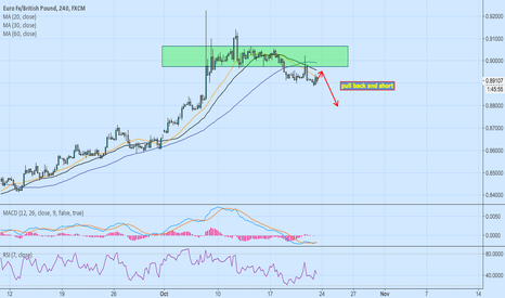 EURGBP: eurgbp short set up