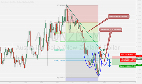 AUDNZD: AUDNZD to fall steeply off monthly trendline .