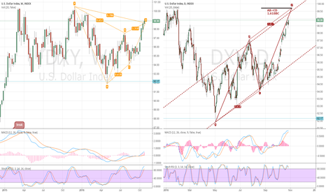 DXY: DXY, USD week comnpare day