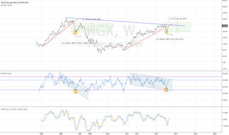 HGX: HGX weekly - a small breakout - 4/22/2016