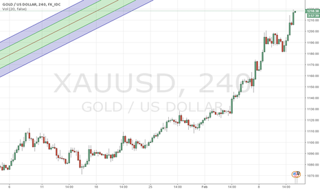 XAUUSD: Gold Long View