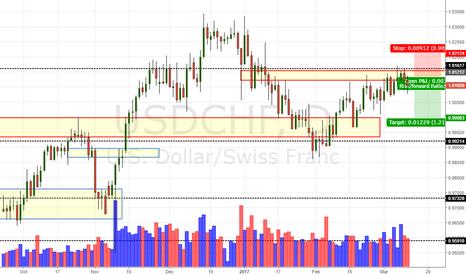 USDCHF: USD/CHF Daily Update (11/3/17)