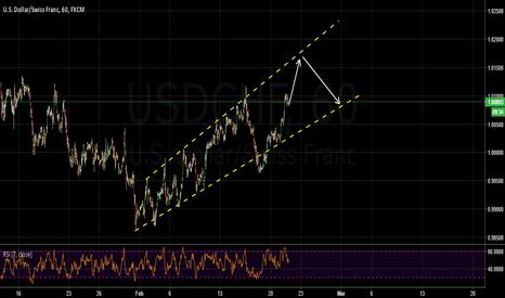USDCHF: trading plan usdchf