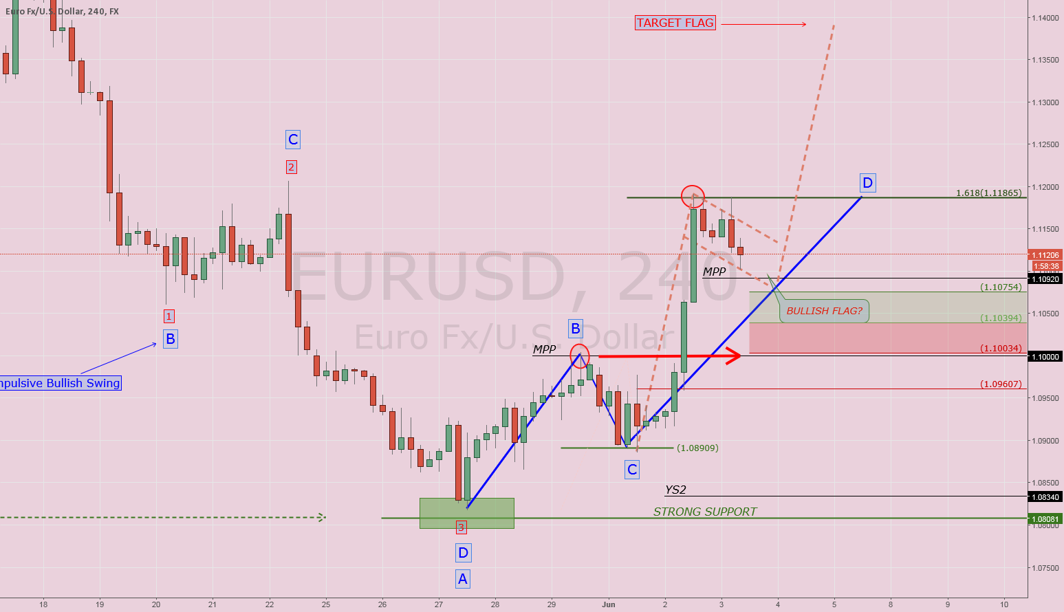 "$EURUSD: Waiting ""Super Mario""...."