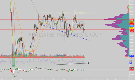 AMG: $AMG descending broadening wedge on 60