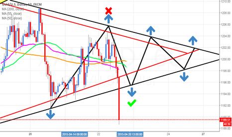 XAUUSD: BREAK triangle