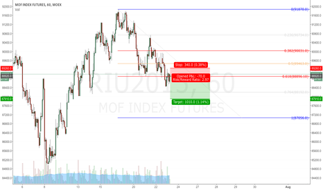 RIU2015: Low risk itraday trade