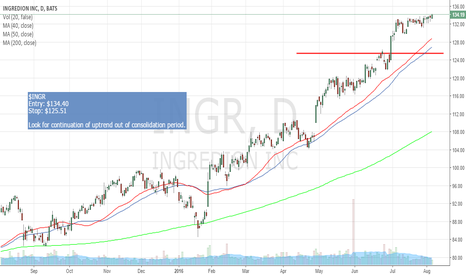 INGR: $INGR uptrend out of consolidation (wilsonsfinancemind.com)