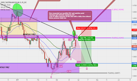 EURAUD: EURAUD Updated Sell idea