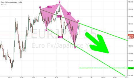 EURJPY: short term channel est.