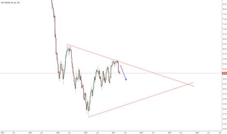 USOIL: Oil's Symmetrical Triangle