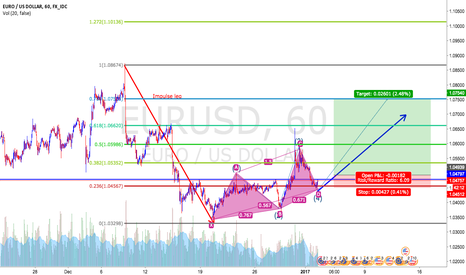 EURUSD: Possible Long Euro!