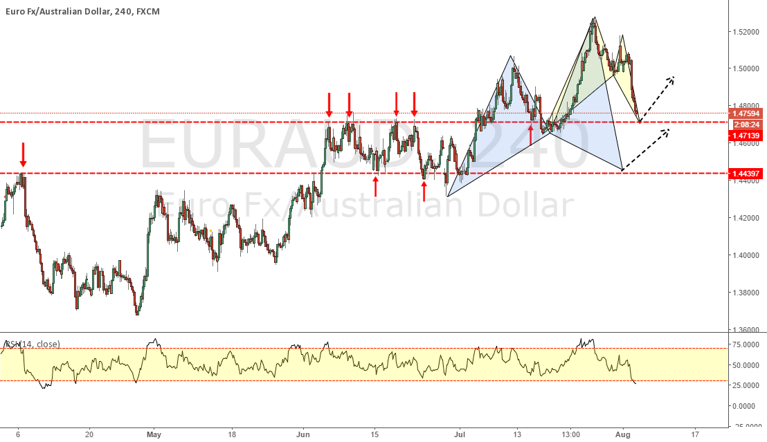EURAUD _ Two Pattern and Two Structure !