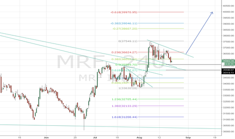 MRF: Bullish on MRF (Long term) - Another opportunity to enter