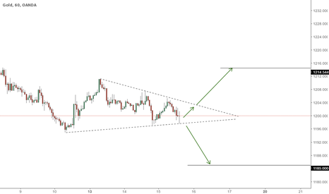 XAUUSD: TRIANGLE PATTERN