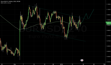 EURUSD: Possible breakout at EUR/USD