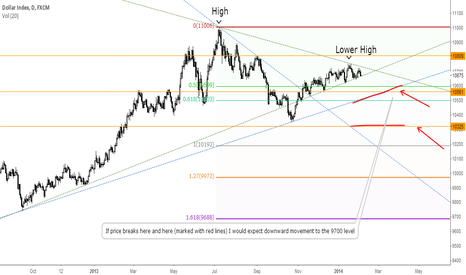 USDOLLAR: $USDOLLAR bearish set-up?