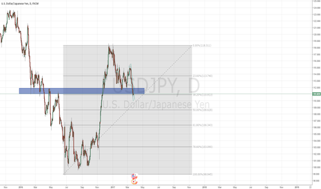 USDJPY: USDJPY - Potential Set-up