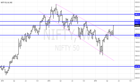 NIFTY: Nifty Breakout handsomely