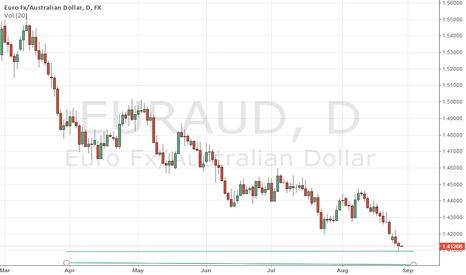 EURAUD: EUR/AUD OUTLOOK 28.08.2014