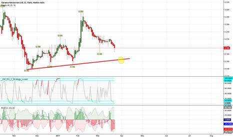 SWA: otc gold stock - high risk - high gain