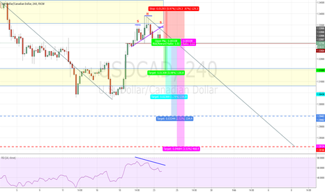 USDCAD: USDCAD Possible Head & Shoulders Pattern