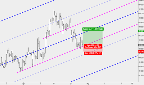 XAUUSD: Gold Buy Opportunity at Key Support Level