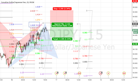 CADJPY: CAD JPY  a suivre...
