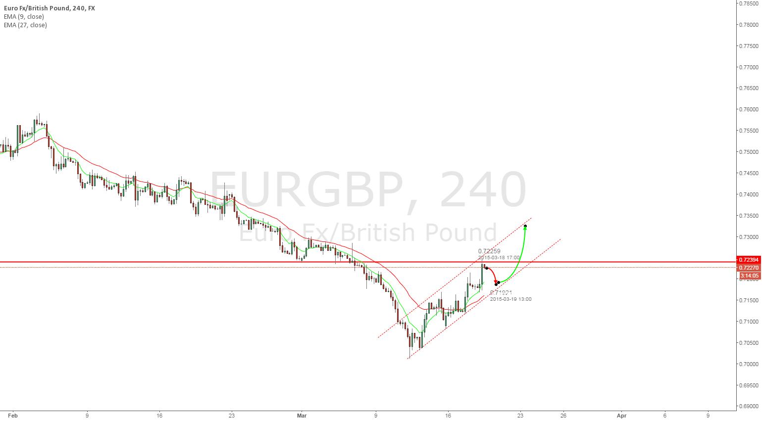 EURGBP