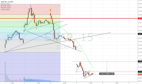 SNAP: 15 min chart