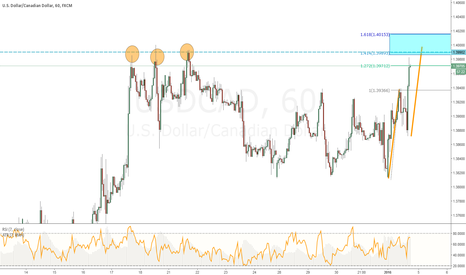 USDCAD: USDCAD - Conter Trend Opportunity