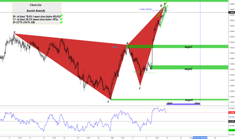 AUDNZD: AUDNZD EDUCATIONAL BEARISH BUTTERFLY EXPLAINED