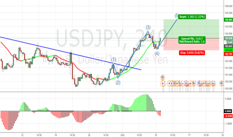 USDJPY: ELLIOT WAVE 5