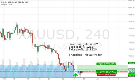 XAUUSD: Limit buy Gold @ 1218 (Snapchat: Novaxtrader)