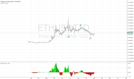 ETHUSDT: The third wave