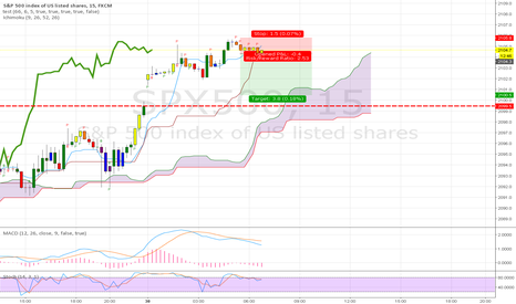 SPX500: 9 AM Short Monday monthly close in 2 days