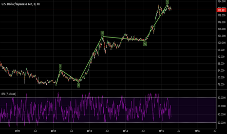 USDJPY: Is this the correct count?