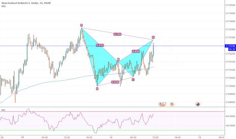 NZDUSD: NZD/USD 15 Possible pattern