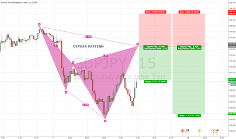 GBPJPY: GBPJPY 15 Bearish CYPHER PATTERN @ 157.64